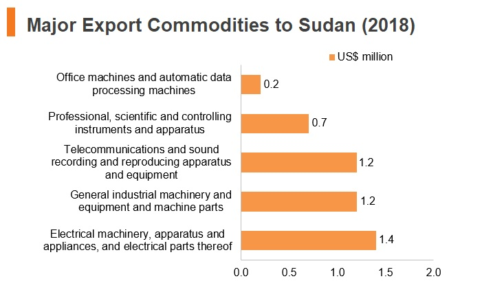Graph: Major export commodities to Sudan (2018)