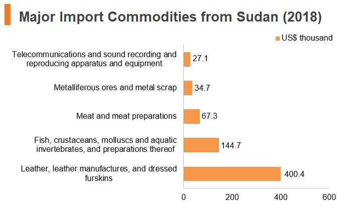 Graph: Major import commodities from Sudan (2018)