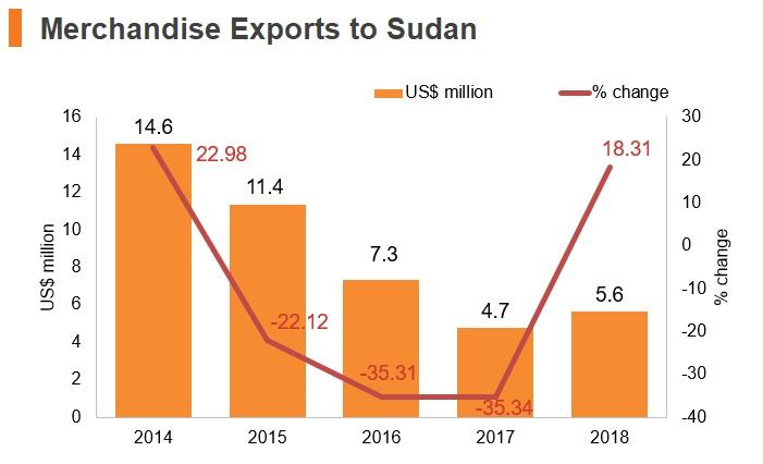 Graph: Merchandise exports to Sudan