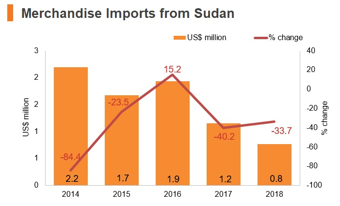 Graph: Merchandise imports from Sudan