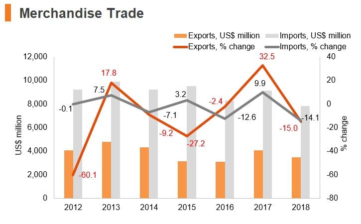 Graph: Sudan merchandise trade