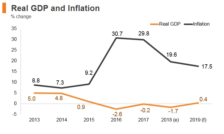 Graph: Angola real GDP and inflation