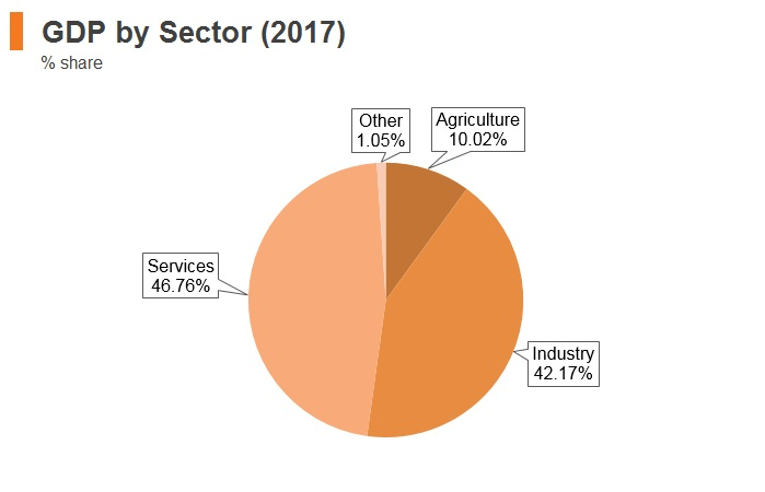 Graph: Angola GDP by sector (2017)