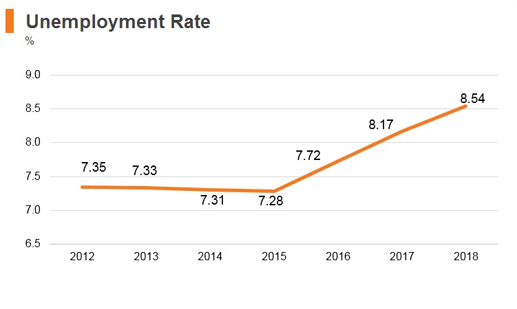 Graph: Angola unemployment rate