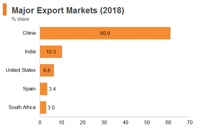 Graph: Angola major export markets (2018)