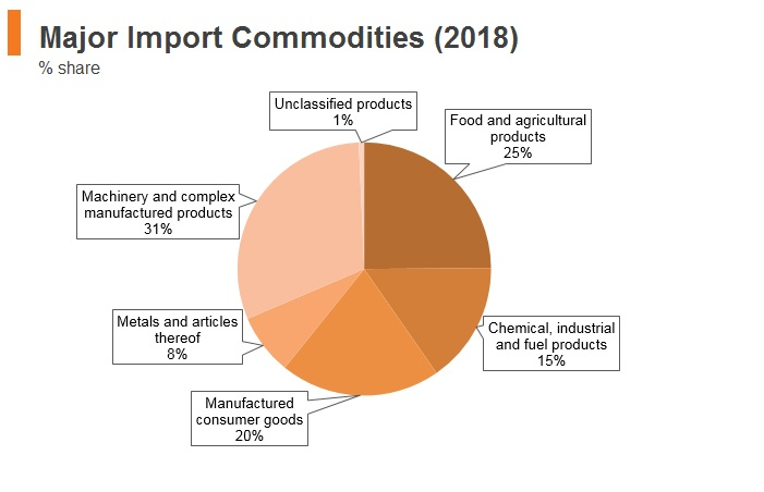 Graph: Angola major import commodities (2018)