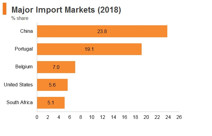 Graph: Angola major import markets (2018)