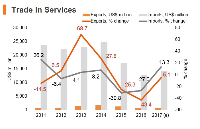 Graph: Angola trade in services