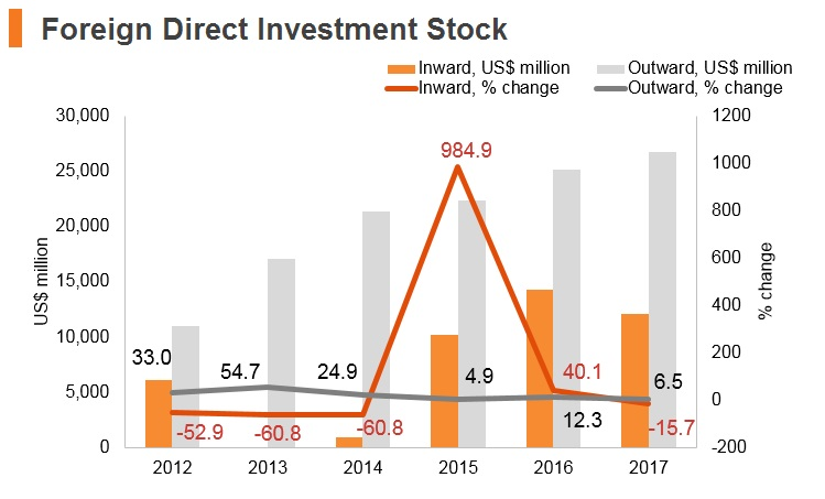 Graph: Angola FDI stock