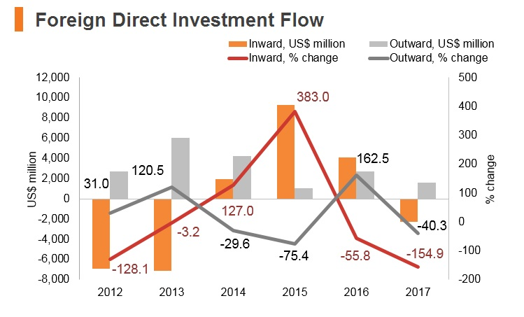 Graph: Angola FDI flow