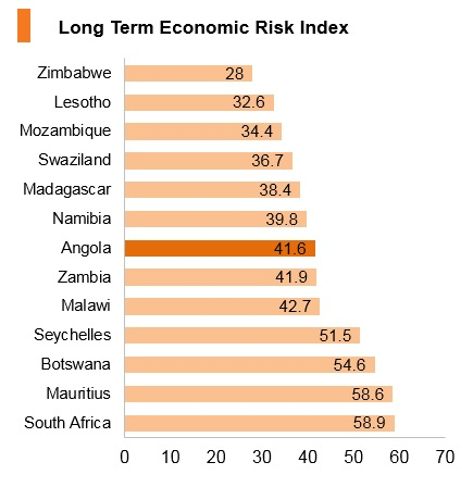 Graph: Angola long term economic risk index