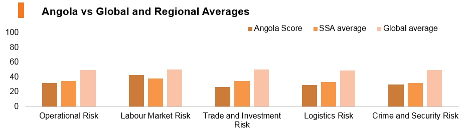Graph: Angola vs global and regional averages