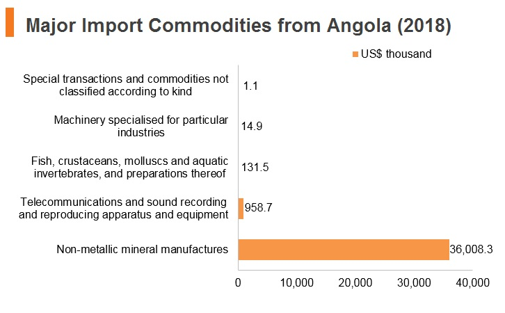 Graph: Major import commodities from Angola (2018)