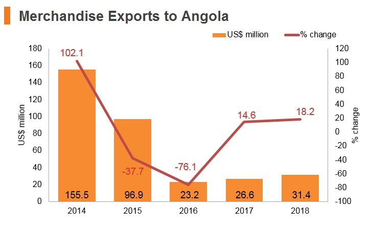 Graph: Merchandise exports to Angola