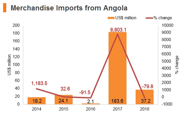Graph: Merchandise imports from Angola