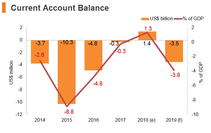 Graph: Angola current account balance