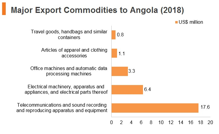 Graph: Major export commodities to Angola (2018)