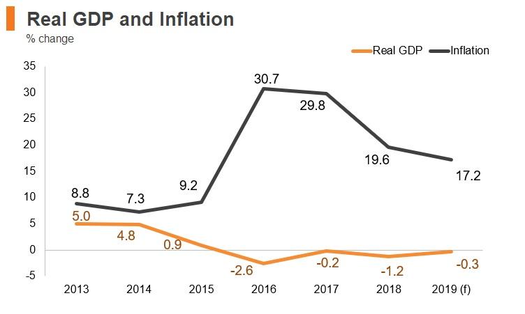 Graph: Angola real GDP and inflation
