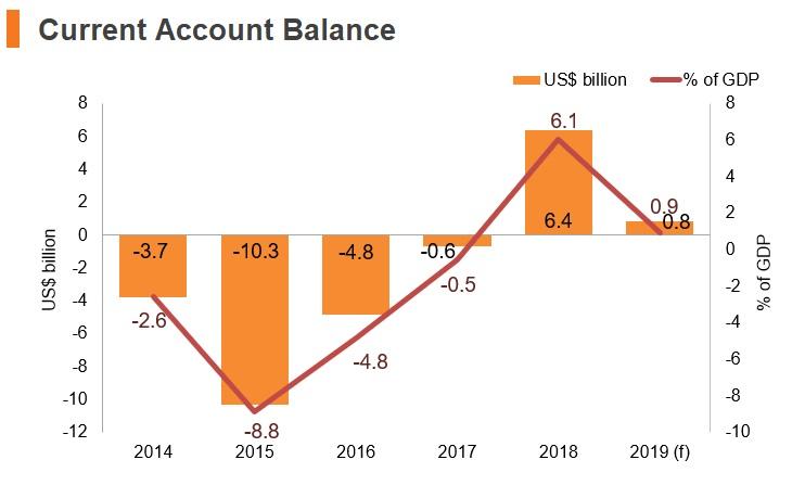 Graph: Angola current account balance