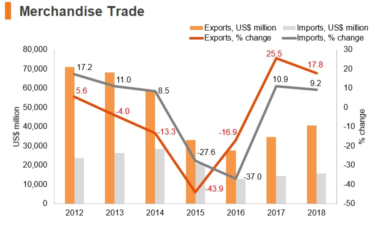Graph: Angola merchandise trade