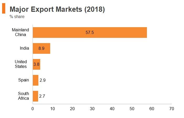 Graph: Angola major export markets (2018)
