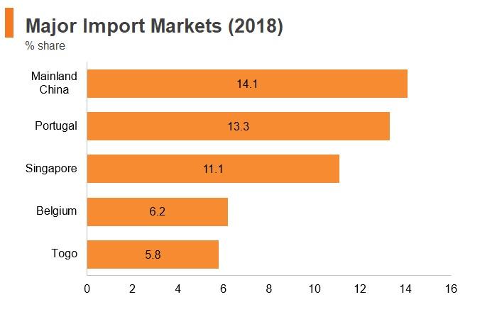 Graph: Angola major import markets (2018)