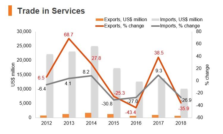 Graph: Angola trade in services