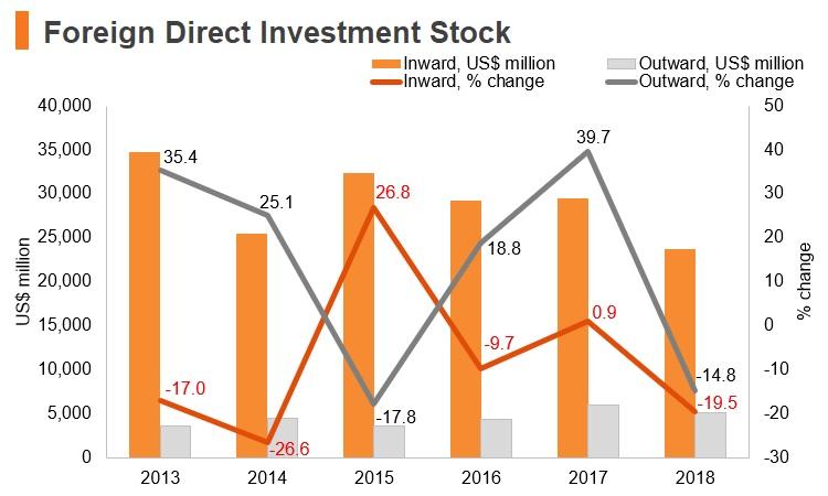 Graph: Angola FDI stock