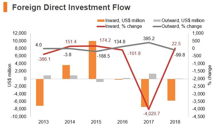 Graph: Angola FDI flow