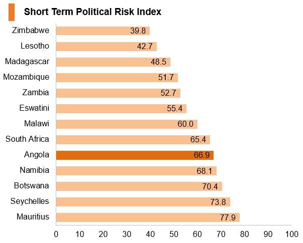 Graph: Angola short term political risk index