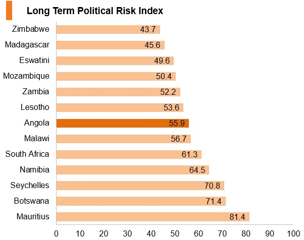 Graph: Angola long term political risk index