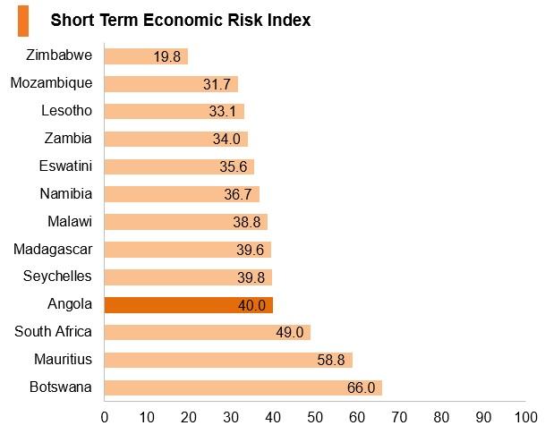 Graph: Angola short term economic risk index