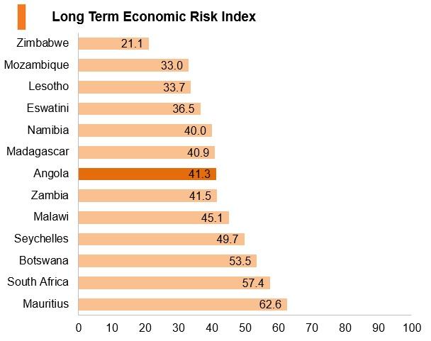 Graph: Angola long term economic risk index