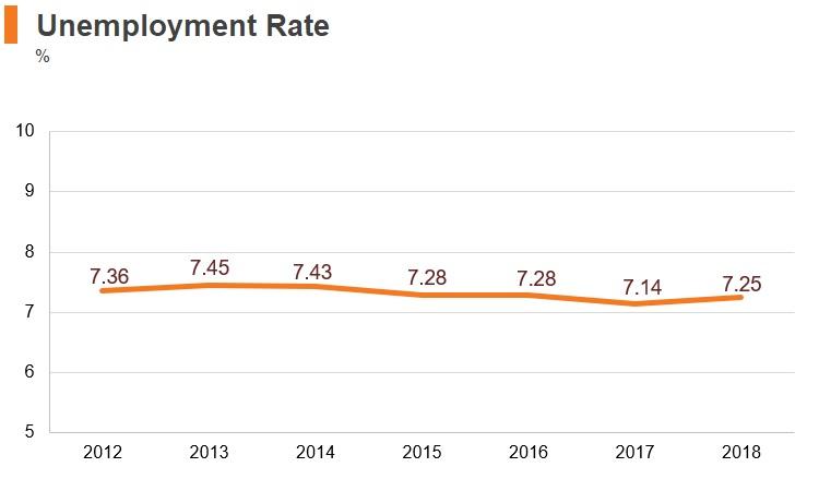 Graph: Angola unemployment rate