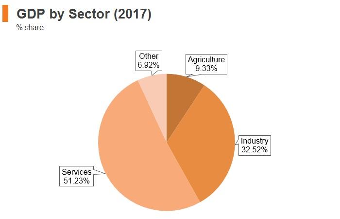 Graph: Ecuador GDP by sector (2017)