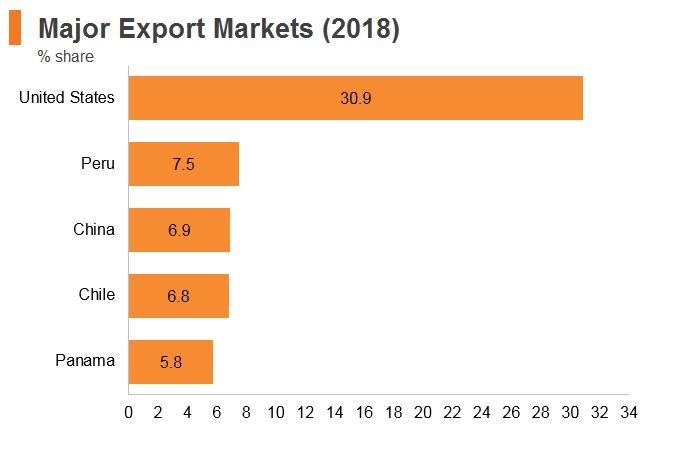 Graph: Ecuador major export markets (2018)