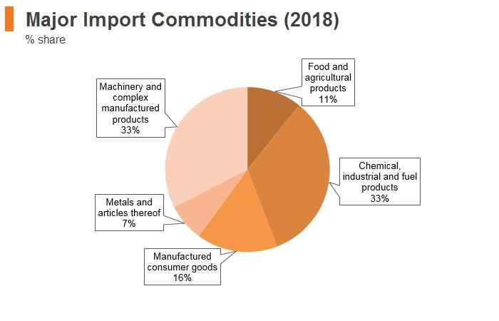 Graph: Ecuador major import commodities (2018)