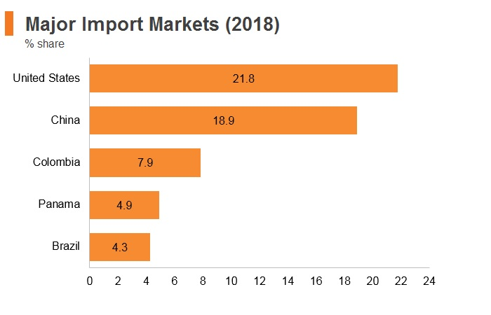 Graph: Ecuador major import markets (2018)