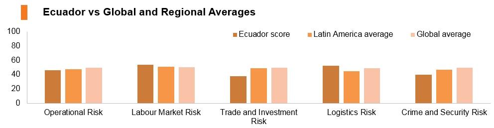 Graph: Ecuador vs global and regional averages