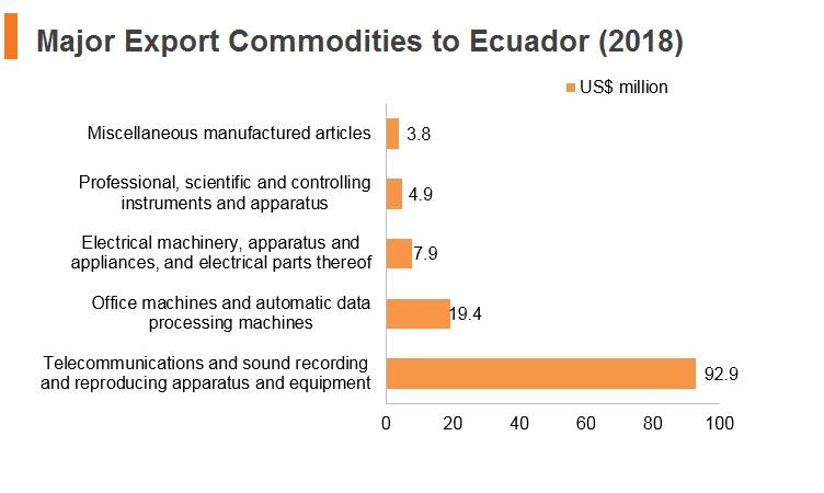 Graph: Major export commodities to Ecuador (2018)