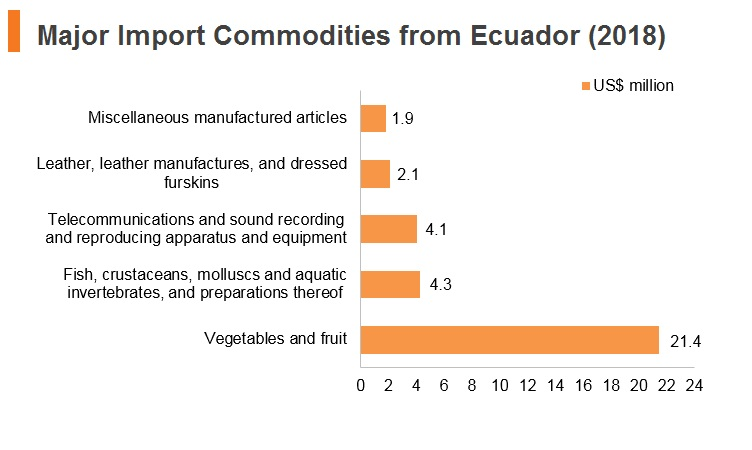 Graph: Major import commodities from Ecuador (2018)