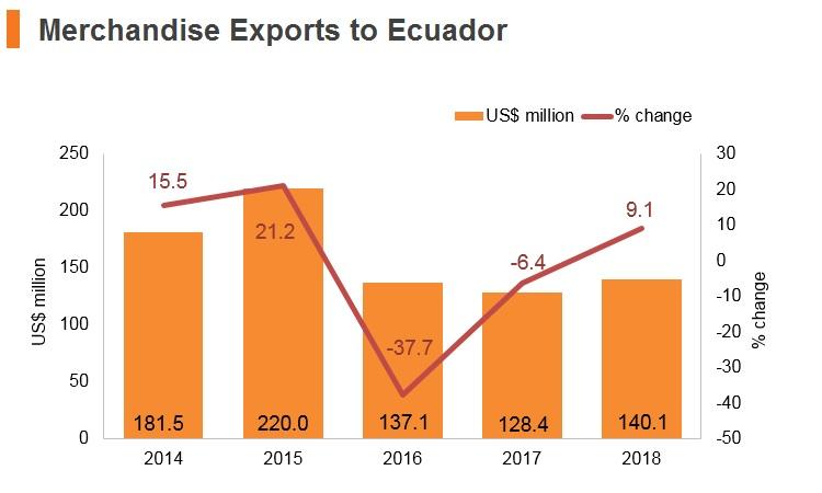 Graph: Merchandise exports to Ecuador