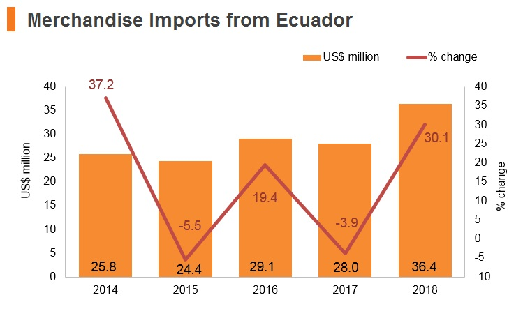 Graph: Merchandise imports from Ecuador