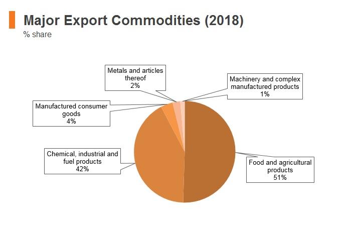 Graph: Ecuador major export commodities (2018)