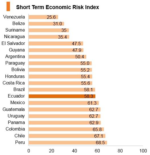 Graph: Ecuador short term economic risk index