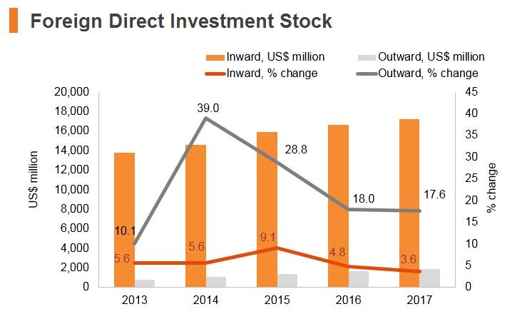 Graph: Ecuador FDI stock