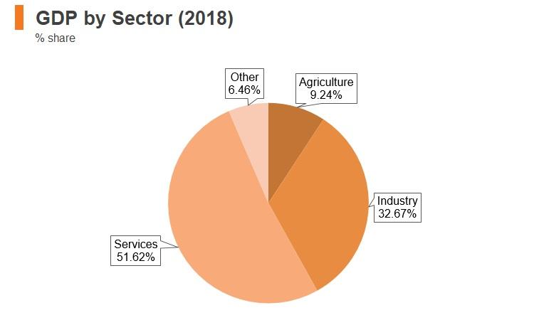 Graph: Ecuador GDP by sector (2018)
