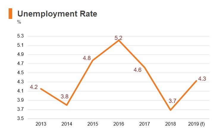 Graph: Ecuador unemployment rate