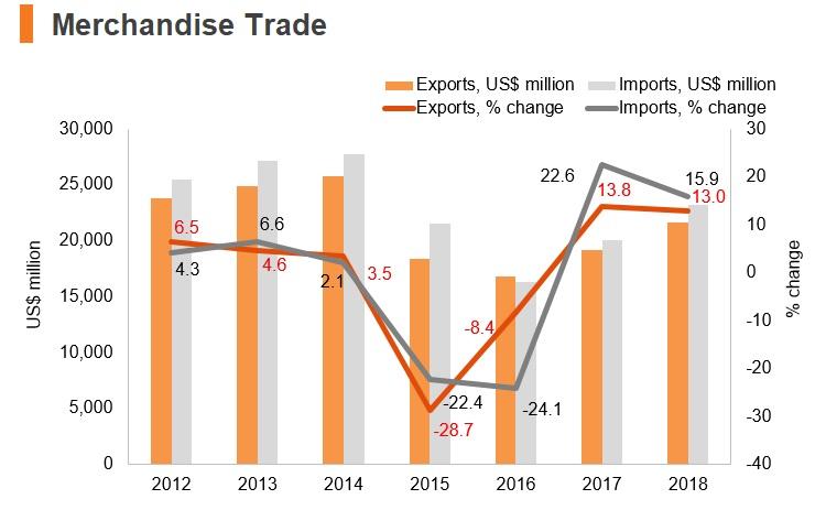 Graph: Ecuador merchandise trade