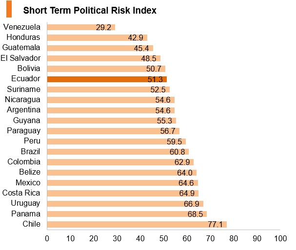 Graph: Ecuador short term political risk index